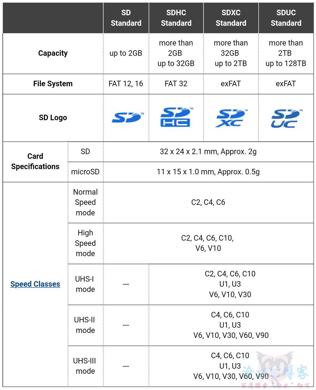 SD卡是什么?SD卡有哪些你需要懂的知识?